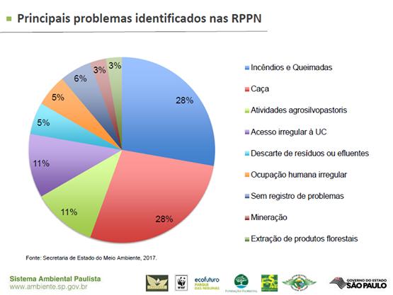 principais problemas identificados nas RPPNs_CFA